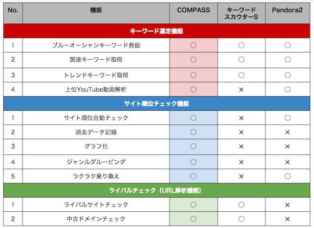 COMPASSとパンドラ2とキーワードスカウターSの違い比較