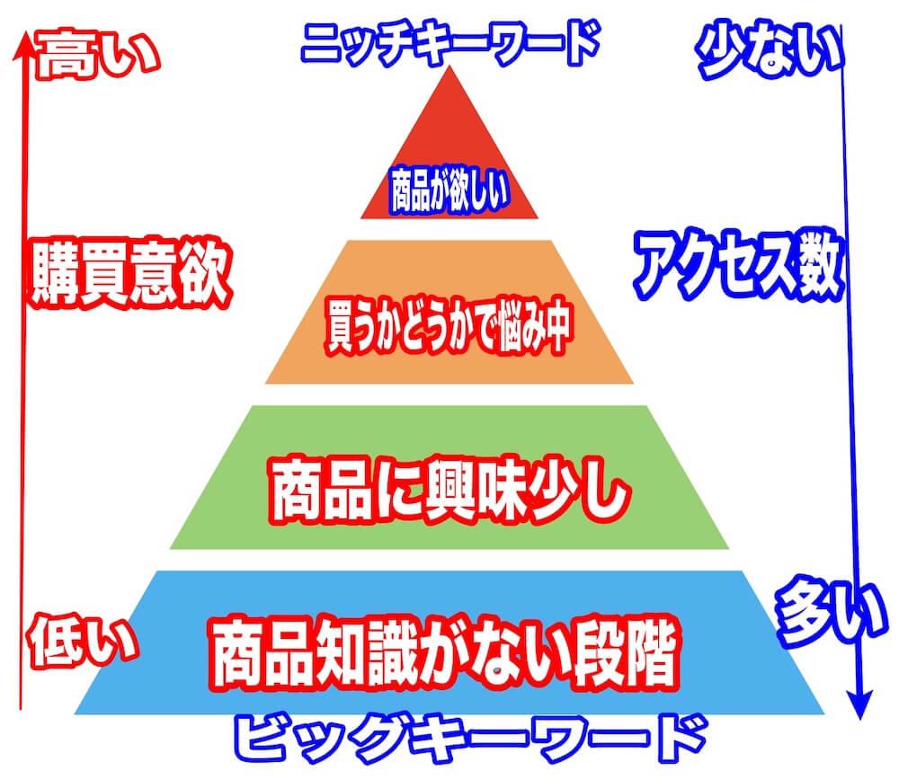 キーワードと購買意欲の関係図
